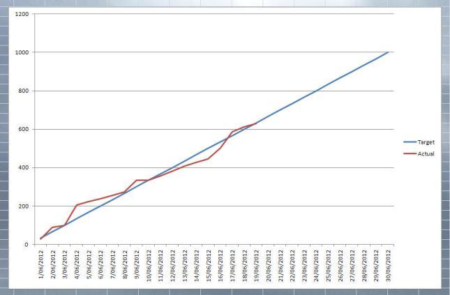 graph: target vs actual kms